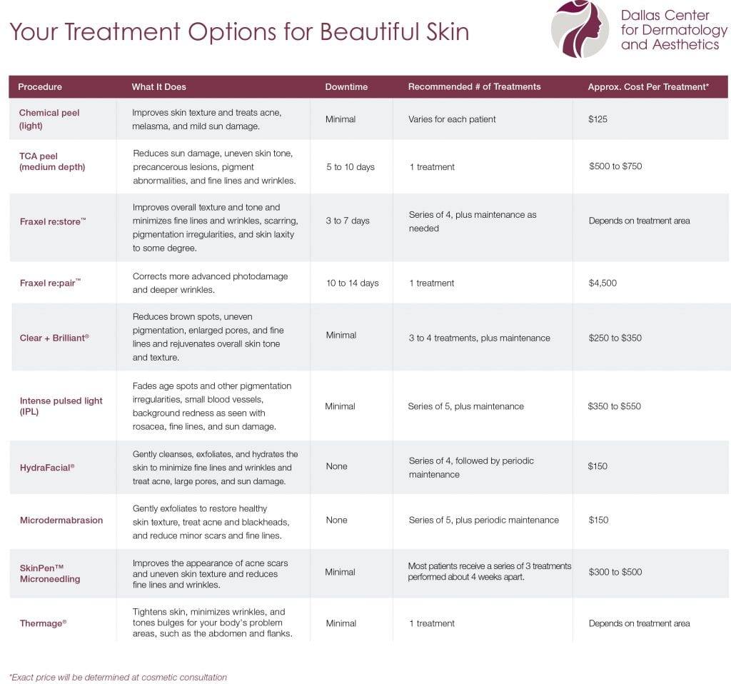 Treatment options for beautiful skin